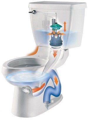 American Standard Dual Flush Right 4 Height